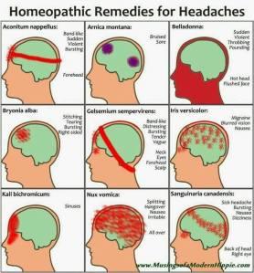 Хомеопатични лекарства при главоболия